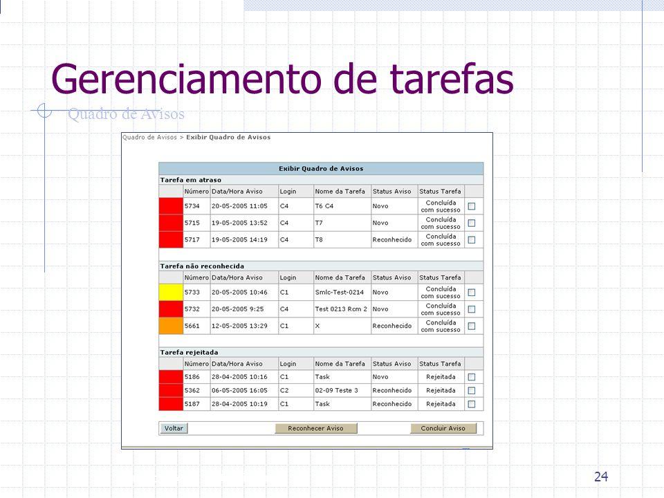 Introdução à Disciplina 24 Gerenciamento de tarefas Quadro de Avisos