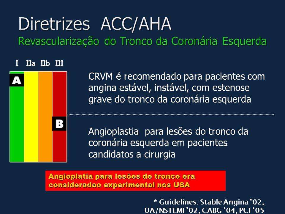 I I IIa IIb III * Guidelines: Stable Angina '02, UA/NSTEMI '02, CABG '04, PCI '05 Angioplatia para lesões de tronco era consideradao experimental nos