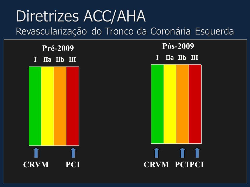 I I IIa IIb III I I IIa IIb III PCI CRVM Pós-2009 Pré-2009 PCI