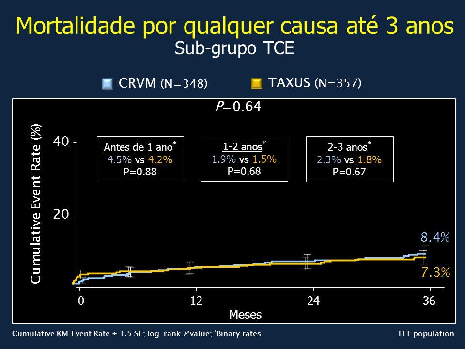 ITT population P=0.64 7.3% 8.4% 0 Cumulative Event Rate (%) TAXUS (N=357) CRVM (N=348) 20 40 Cumulative KM Event Rate ± 1.5 SE; log-rank P value; * Bi