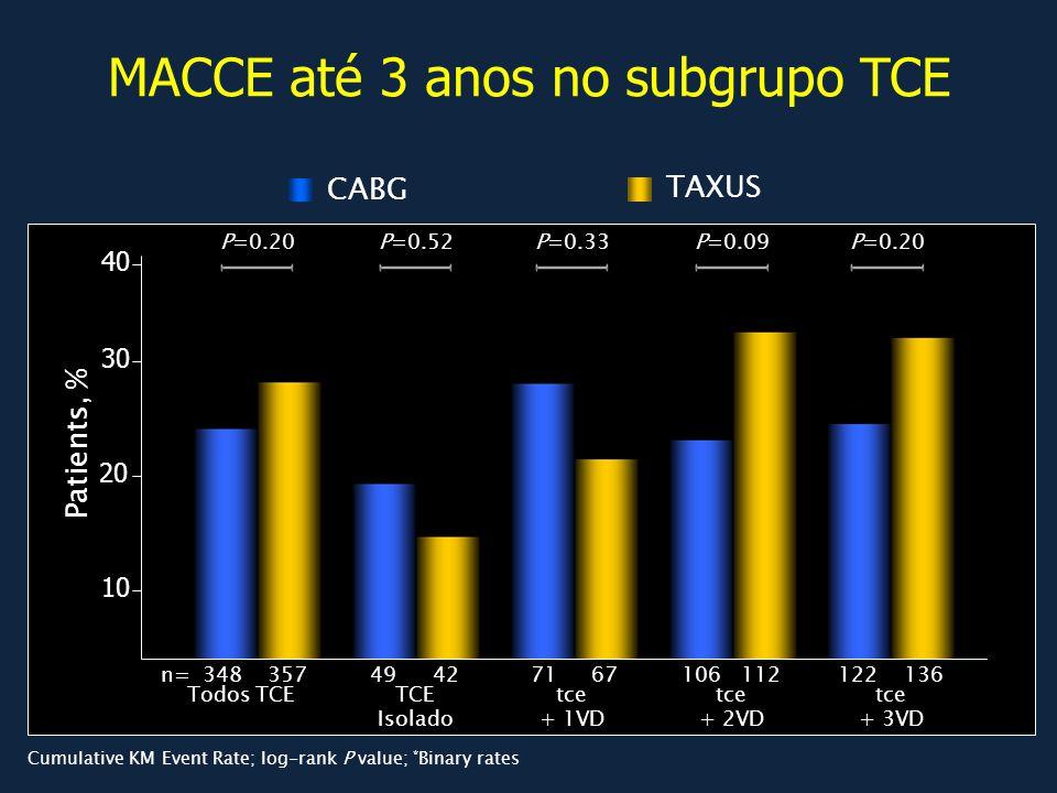 Patients, % P=0.20P=0.52P=0.33P=0.09P=0.20 n= 34835749421221361061127167 Todos TCEtce + 1VD TCE Isolado tce + 2VD tce + 3VD MACCE até 3 anos no subgru