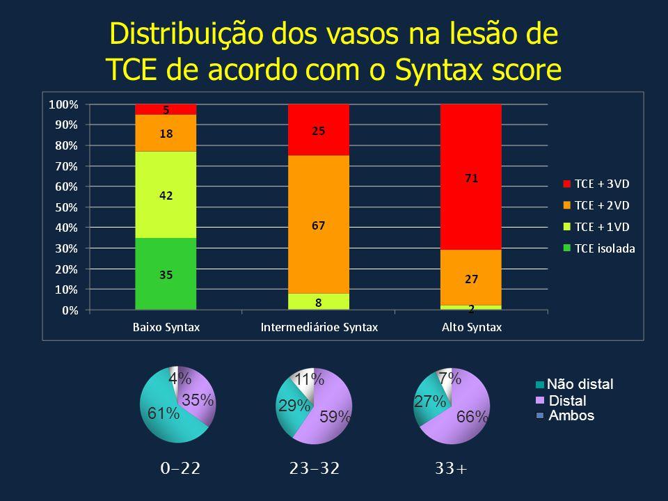 0-22 33+ 23-32 66% 27% 7% Distal Não distal Ambos 59% 29% 11% 35% 61% 4% Distribuição dos vasos na lesão de TCE de acordo com o Syntax score