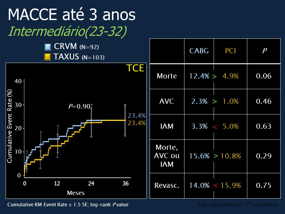CABGPCIP Morte12.4%4.9%0.06 AVC2.3%1.0%0.46 IAM3.3%5.0%0.63 Morte, AVC ou IAM 15.6%10.8%0.29 Revasc.14.0%15.9%0.75 P=0.90 TCE TAXUS (N=103) CRVM (N=92) MACCE até 3 anos Intermediário(23-32) 23.4% Cumulative Event Rate (%) 01224 40 0 20 30 10 36 Site-reported Data; ITT populationCumulative KM Event Rate ± 1.5 SE; log-rank P value > > > < < Meses