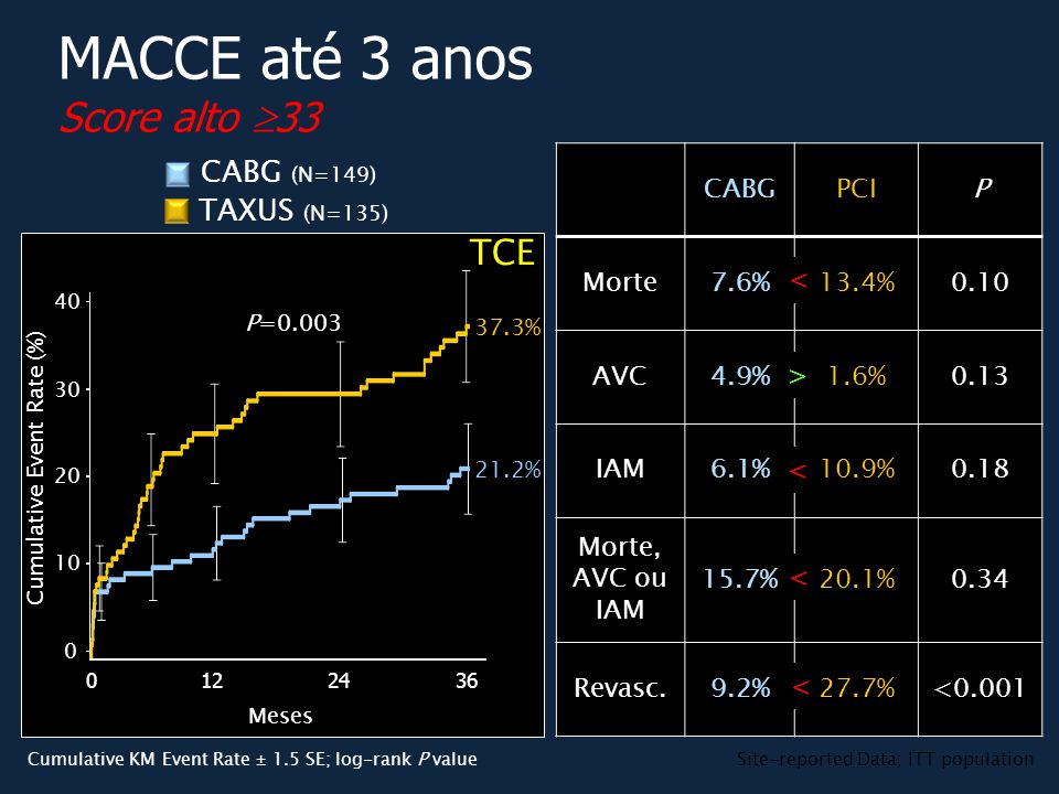 P=0.003 TAXUS (N=135) CABG (N=149) MACCE até 3 anos Score alto  33 37.3% 21.2% TCE Meses Cumulative Event Rate (%) 01224 40 0 20 30 10 36 CABGPCIP Mo