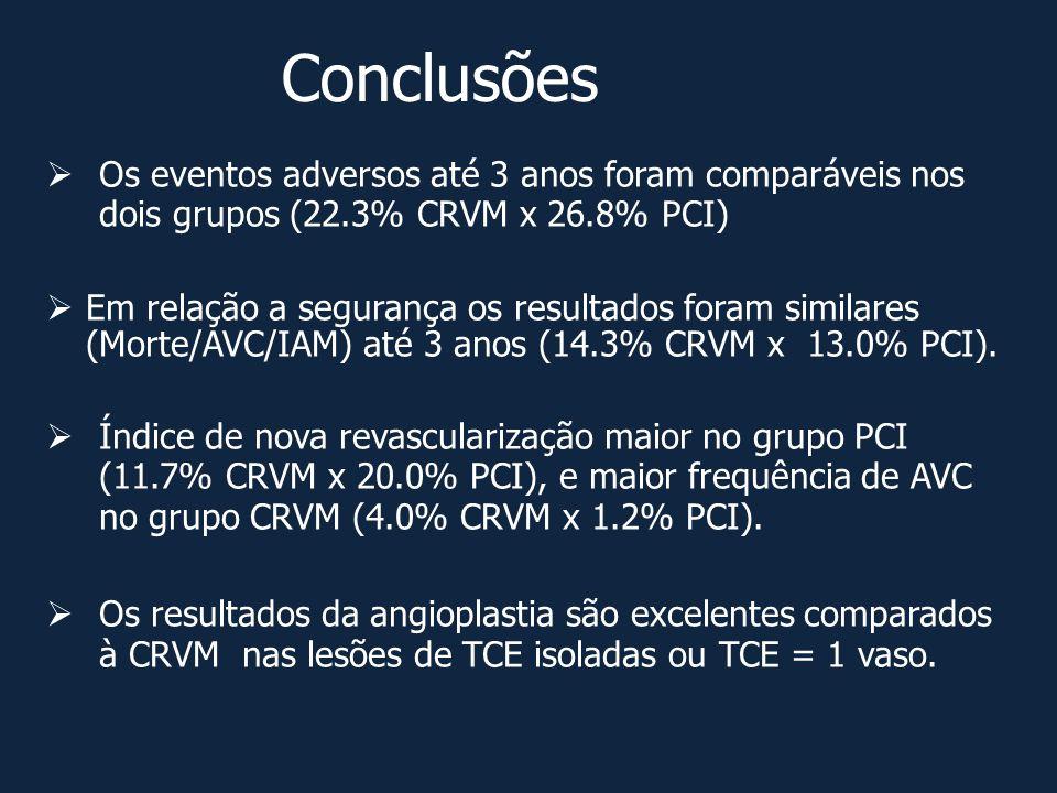 Conclusões  Os eventos adversos até 3 anos foram comparáveis nos dois grupos (22.3% CRVM x 26.8% PCI)  Em relação a segurança os resultados foram si
