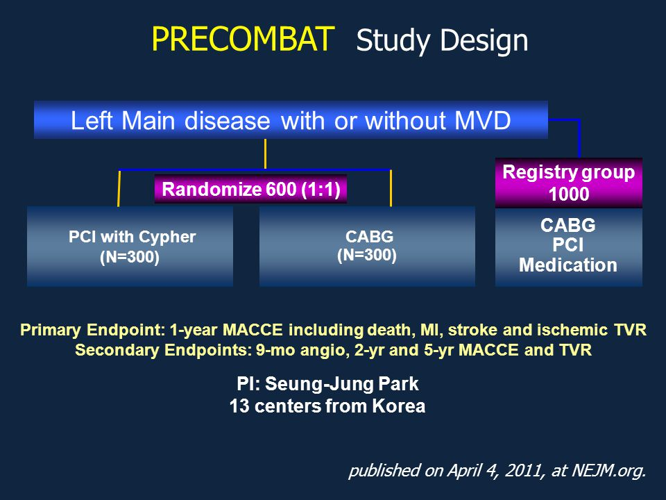 PCI with Cypher (N=300) CABG (N=300) Primary Endpoint: 1-year MACCE including death, MI, stroke and ischemic TVR Secondary Endpoints: 9-mo angio, 2-yr and 5-yr MACCE and TVR CABG PCI Medication Randomize 600 (1:1) Registry group 1000 Left Main disease with or without MVD PI: Seung-Jung Park 13 centers from Korea PRECOMBAT Study Design published on April 4, 2011, at NEJM.org.