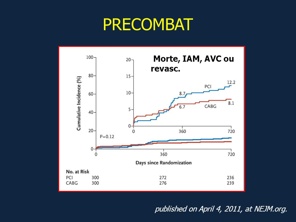 published on April 4, 2011, at NEJM.org. PRECOMBAT Morte, IAM, AVC ou revasc.