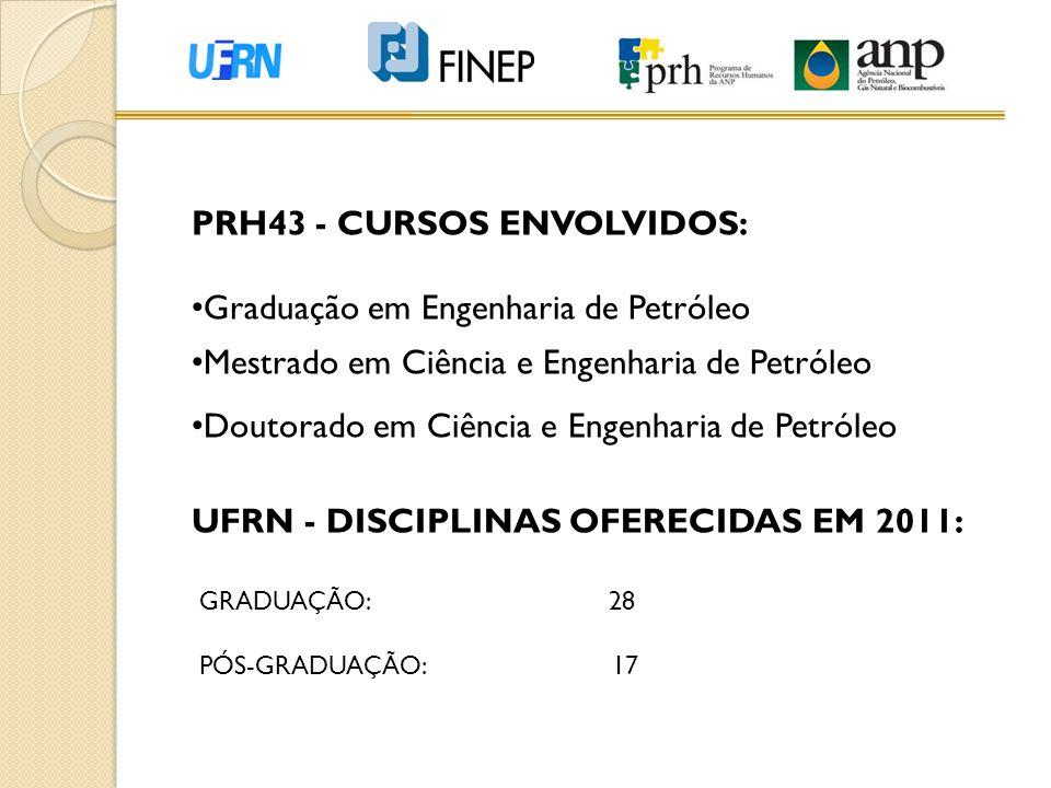 PRH43 - CURSOS ENVOLVIDOS: • Graduação em Engenharia de Petróleo • Mestrado em Ciência e Engenharia de Petróleo • Doutorado em Ciência e Engenharia de