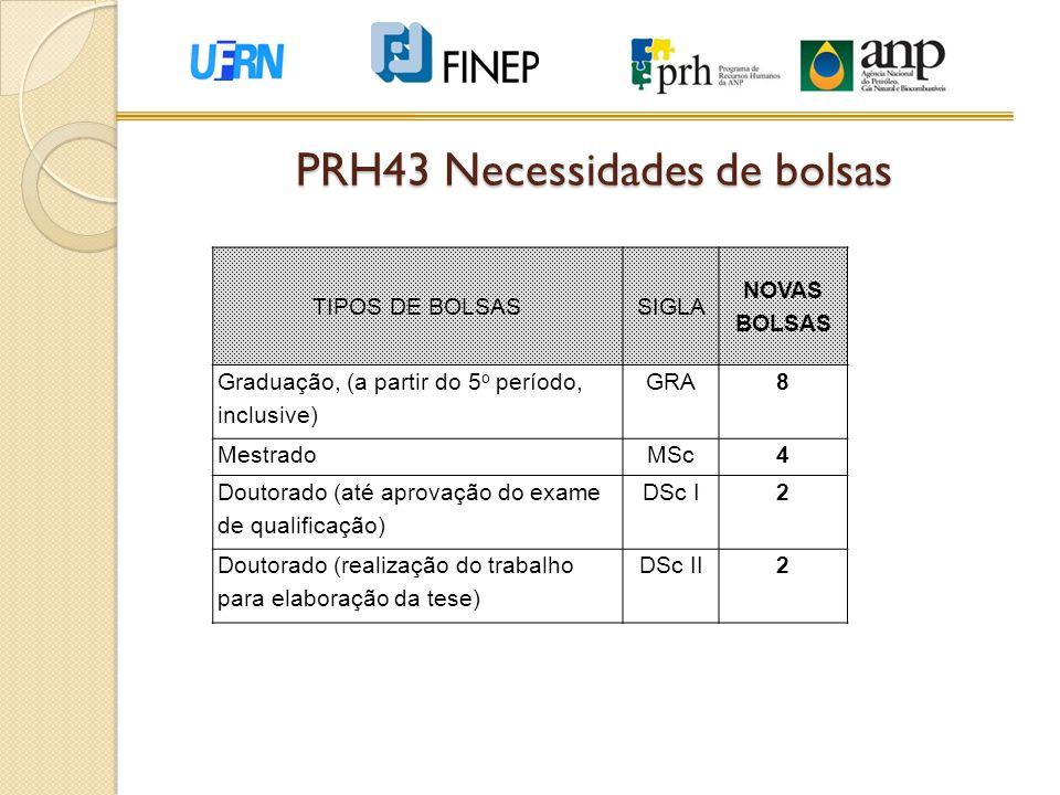 TIPOS DE BOLSASSIGLA NOVAS BOLSAS Graduação, (a partir do 5 o período, inclusive) GRA8 MestradoMSc4 Doutorado (até aprovação do exame de qualificação)