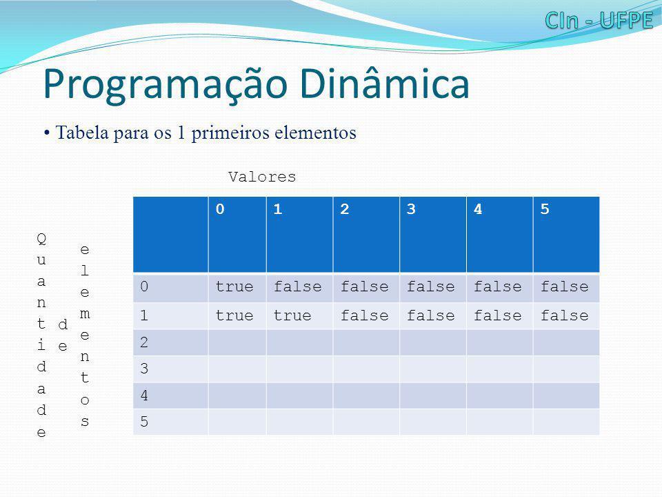 Programação Dinâmica • Tabela para os 1 primeiros elementos 012345 0truefalse 1true false 2 3 4 5 Valores
