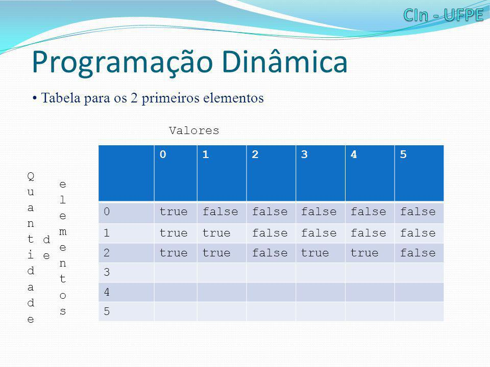 Programação Dinâmica • Tabela para os 2 primeiros elementos 012345 0truefalse 1true false 2true falsetrue false 3 4 5 Valores