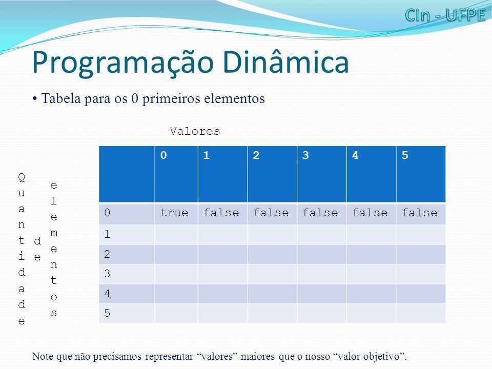 """Programação Dinâmica • Tabela para os 0 primeiros elementos Note que não precisamos representar """"valores"""" maiores que o nosso """"valor objetivo"""". 012345"""