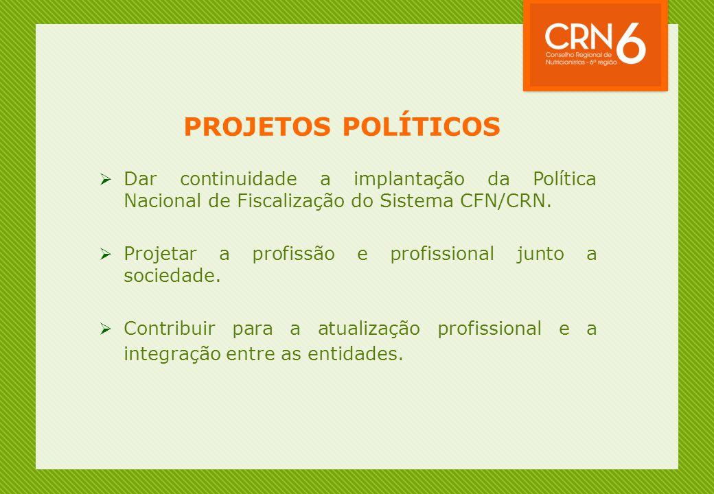 PROJETOS POLÍTICOS  Dar continuidade a implantação da Política Nacional de Fiscalização do Sistema CFN/CRN.