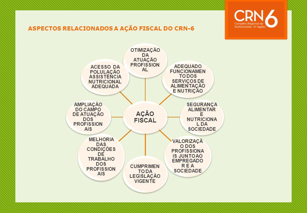 ASPECTOS RELACIONADOS A AÇÃO FISCAL DO CRN-6 AÇÃO FISCAL OTIMIZAÇÃO DA ATUAÇÃO PROFISSION AL ADEQUADO FUNCIONAMEN TO DOS SERVIÇOS DE ALIMENTAÇÃO E NUTRIÇÃO SEGURANÇA ALIMENTAR E NUTRICIONA L DA SOCIEDADE VALORIZAÇÃ O DOS PROFISSIONA IS JUNTO AO EMPREGADO R E A SOCIEDADE CUMPRIMEN TO DA LEGISLAÇÃO VIGENTE MELHORIA DAS CONDIÇÕES DE TRABALHO DOS PROFISSION AIS AMPLIAÇÃO DO CAMPO DE ATUAÇÃO DOS PROFISSION AIS ACESSO DA POLULAÇÃO ASSISTÊNCIA NUTRICIONAL ADEQUADA