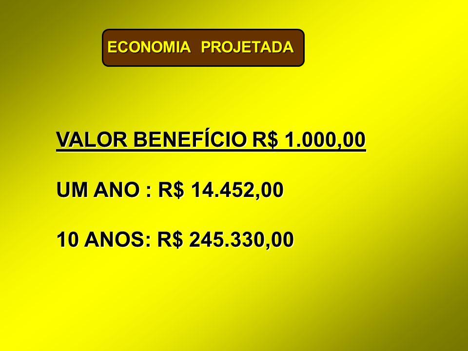 ECONOMIA PROJETADA VALOR BENEFÍCIO R$ 1.000,00 UM ANO : R$ 14.452,00 10 ANOS: R$ 245.330,00