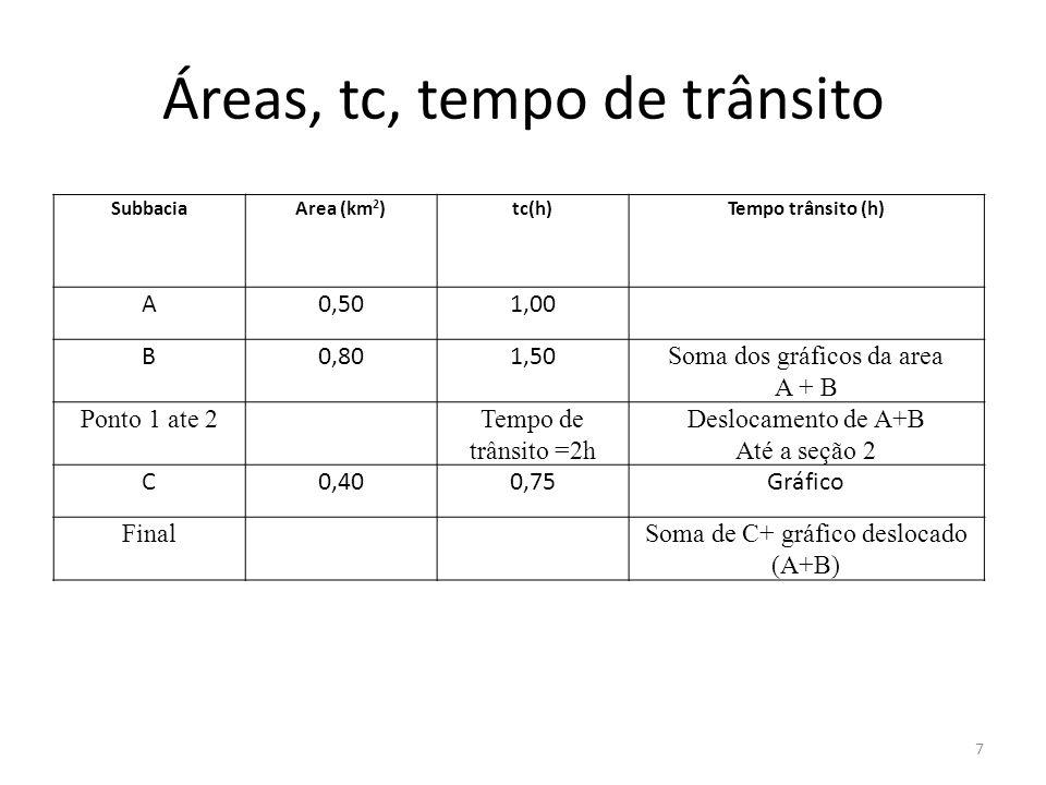 Áreas, tc, tempo de trânsito 7 SubbaciaArea (km 2 )tc(h)Tempo trânsito (h) A0,501,00 B0,801,50 Soma dos gráficos da area A + B Ponto 1 ate 2Tempo de t