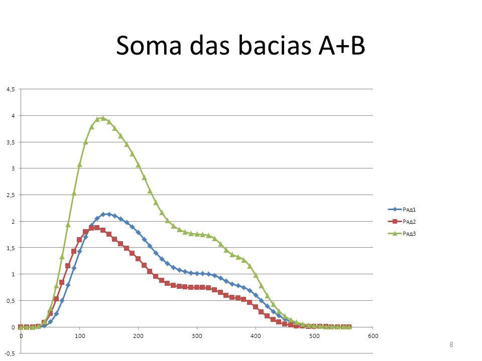 Soma das bacias A+B 8