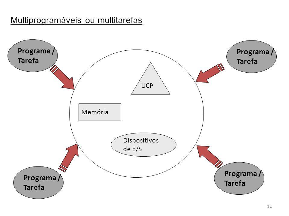11 UCP Memória Dispositivos de E/S Programa / Tarefa Programa / Tarefa Programa / Tarefa Programa / Tarefa Multiprogramáveis ou multitarefas