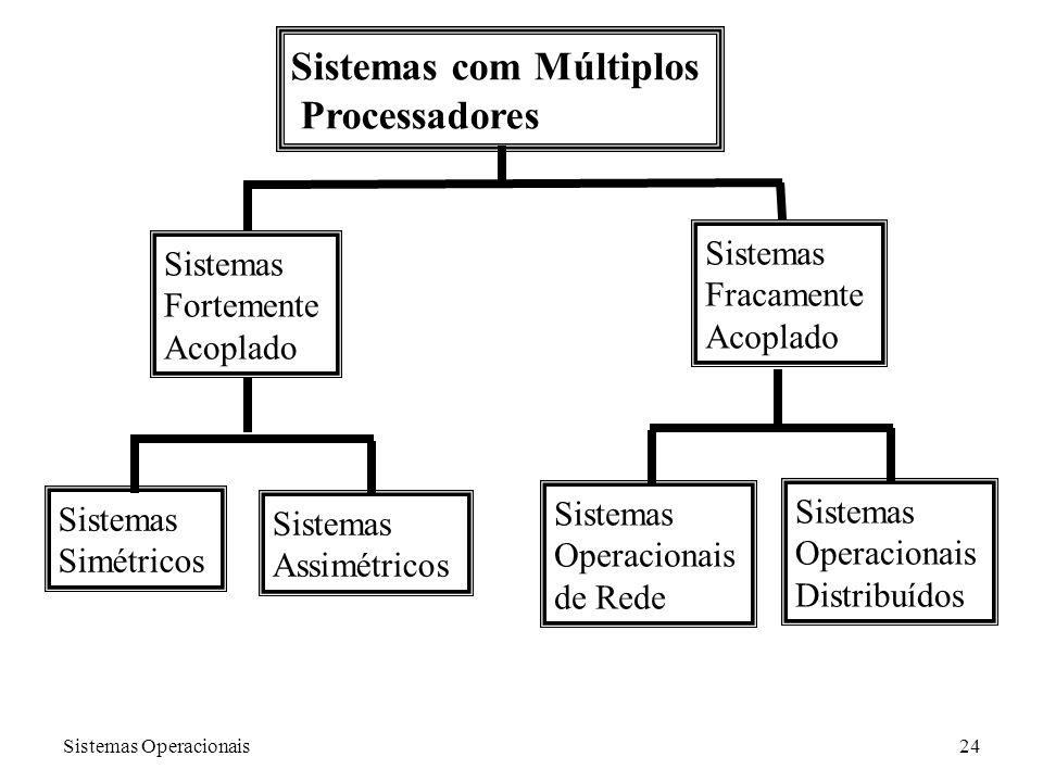Sistemas Operacionais24 Sistemas com Múltiplos Processadores Sistemas Fortemente Acoplado Sistemas Fracamente Acoplado Sistemas Simétricos Sistemas As