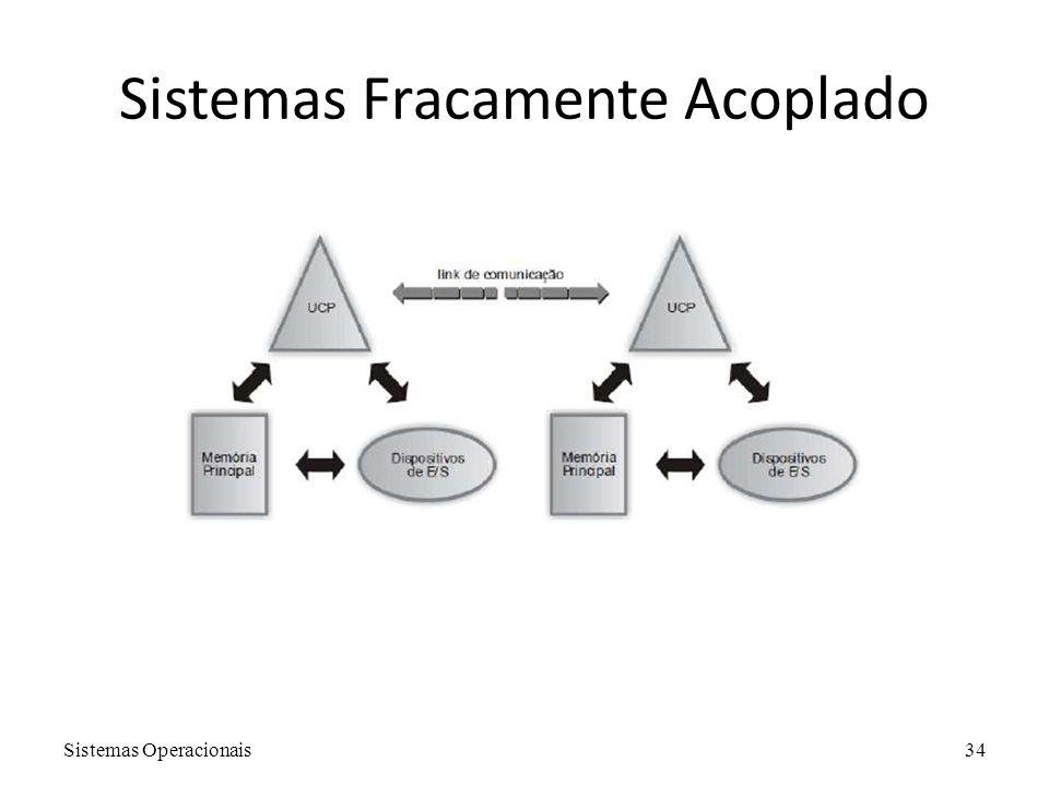 Sistemas Operacionais34 Sistemas Fracamente Acoplado
