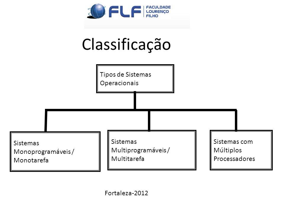 Classificação Fortaleza-2012 Tipos de Sistemas Operacionais Sistemas Monoprogramáveis / Monotarefa Sistemas Multiprogramáveis / Multitarefa Sistemas c