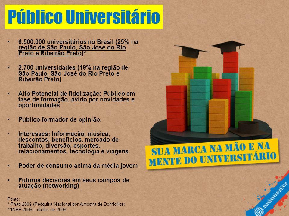 Público Universitário •6.500.000 universitários no Brasil (25% na região de São Paulo, São José do Rio Preto e Ribeirão Preto)* •2.700 universidades (