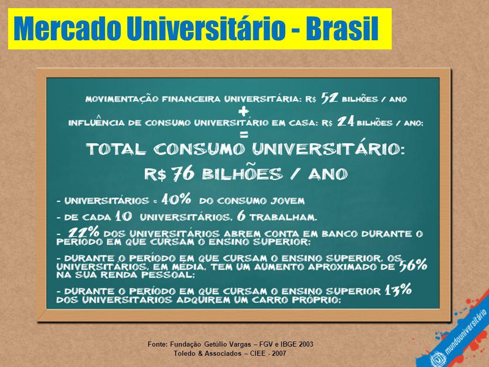 Fonte: Fundação Getúlio Vargas – FGV e IBGE 2003 Toledo & Associados – CIEE - 2007 Mercado Universitário - Brasil