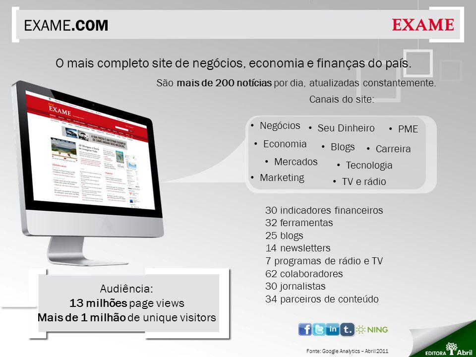 EXAME.COM Fonte: Google Analytics – Abril 2011 São mais de 200 notícias por dia, atualizadas constantemente. O mais completo site de negócios, economi