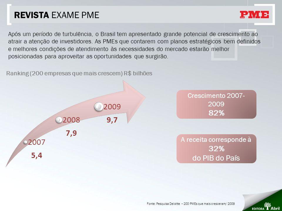 REVISTA EXAME PME Após um período de turbulência, o Brasil tem apresentado grande potencial de crescimento ao atrair a atenção de investidores.