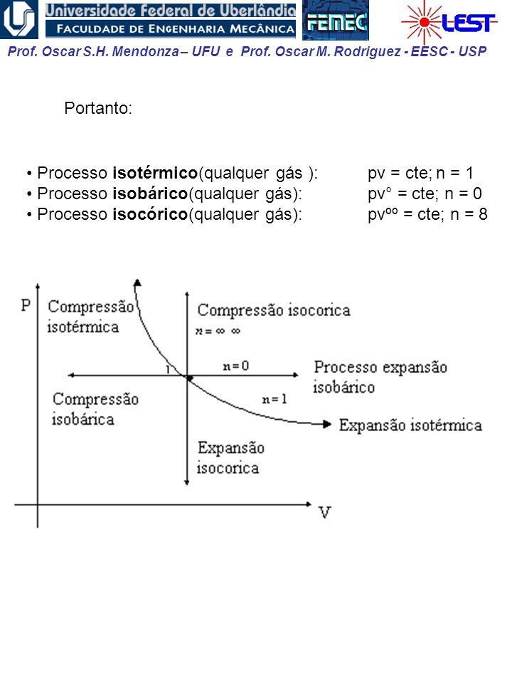 Prof. Oscar S.H. Mendonza – UFU e Prof. Oscar M. Rodriguez - EESC - USP • Processo isotérmico(qualquer gás ):pv = cte;n = 1 • Processo isobárico(qualq