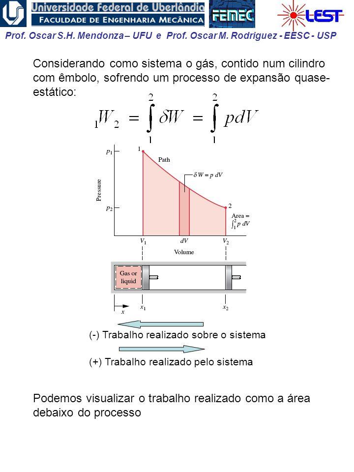 Prof. Oscar S.H. Mendonza – UFU e Prof. Oscar M. Rodriguez - EESC - USP Considerando como sistema o gás, contido num cilindro com êmbolo, sofrendo um