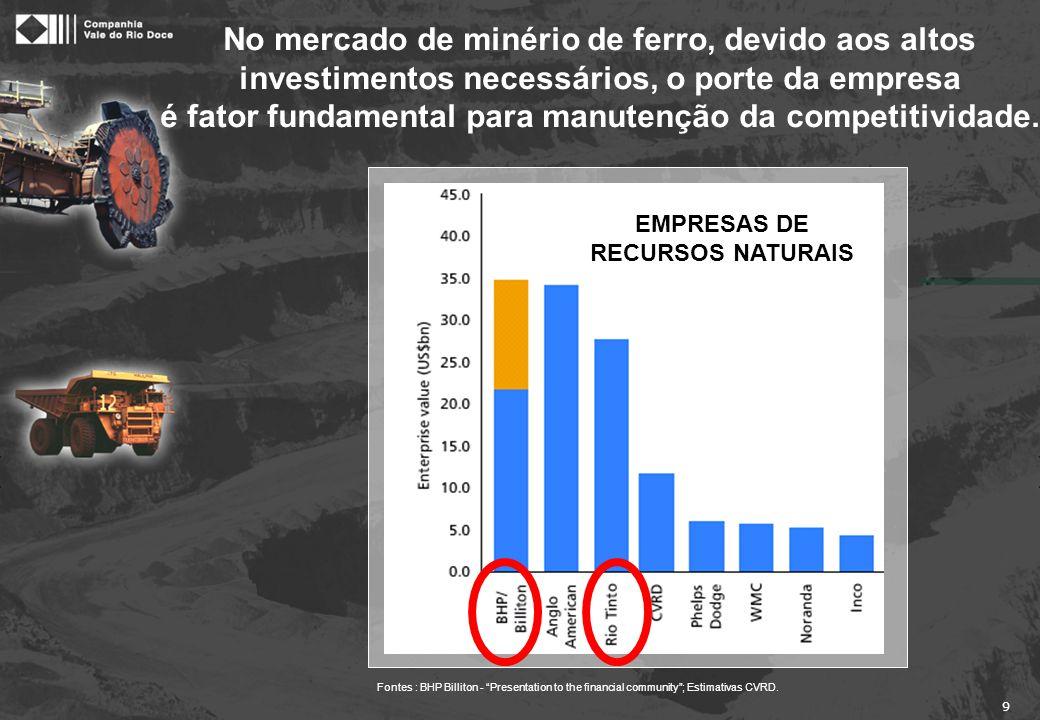 """9 Fontes : BHP Billiton - """"Presentation to the financial community""""; Estimativas CVRD. No mercado de minério de ferro, devido aos altos investimentos"""