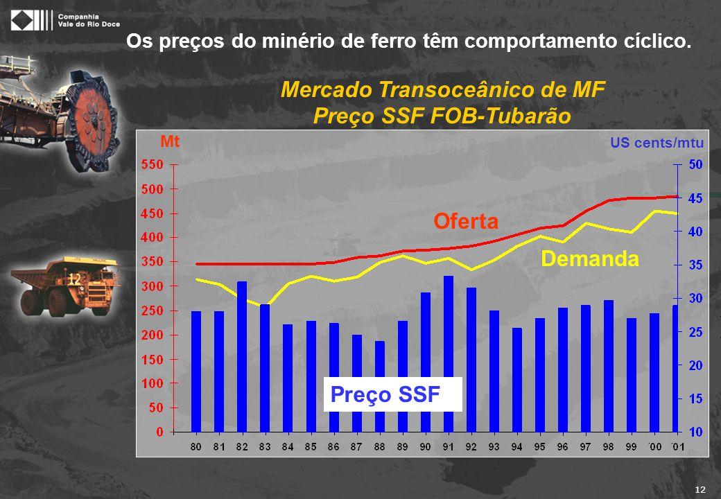 12 Mercado Transoceânico de MF Preço SSF FOB-Tubarão US cents/mtu Mt Os preços do minério de ferro têm comportamento cíclico. Oferta Preço SSF Demanda