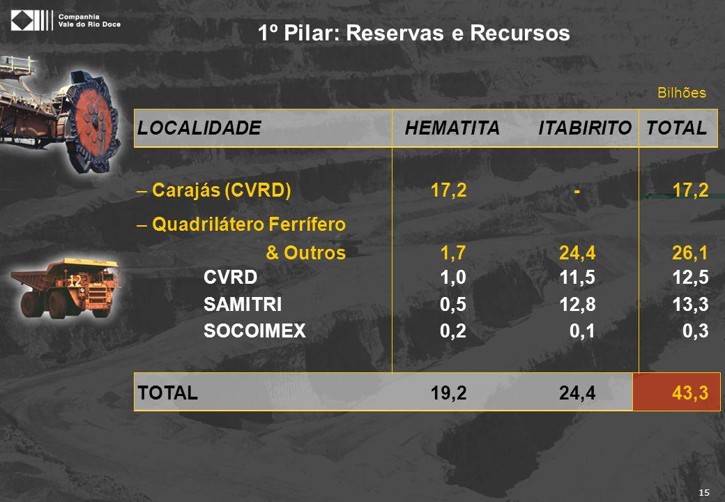 15 1º Pilar: Reservas e Recursos Bilhões LOCALIDADEHEMATITAITABIRITO TOTAL – Carajás (CVRD) 17,2 -17,2 – Quadrilátero Ferrífero & Outros 1,7 24,426,1