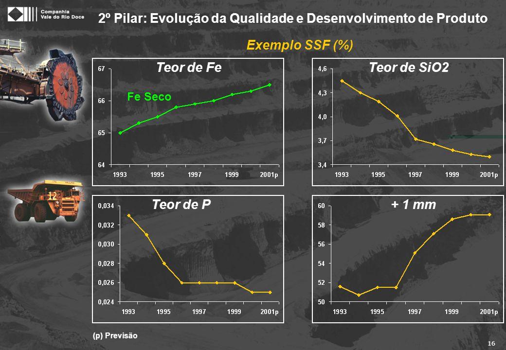 16 (p) Previsão 2º Pilar: Evolução da Qualidade e Desenvolvimento de Produto Exemplo SSF (%) Teor de P Fe Seco Teor de FeTeor de SiO2 + 1 mm