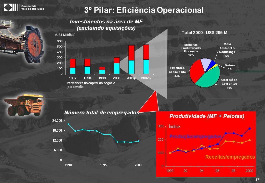 17 3º Pilar: Eficiência Operacional Melhorias Produtividade/ Processos 13% Número total de empregados Investmentos na área de MF (excluindo aquisições