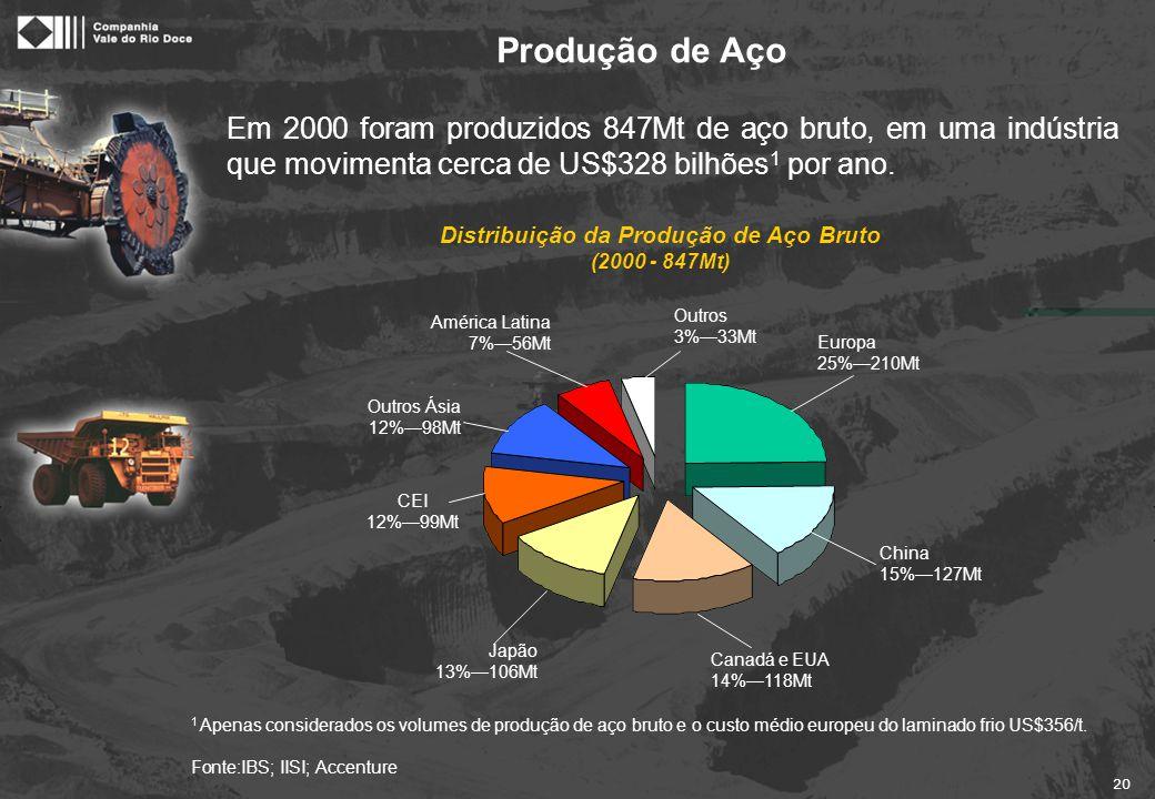 20 Em 2000 foram produzidos 847Mt de aço bruto, em uma indústria que movimenta cerca de US$328 bilhões 1 por ano. Europa 25%—210Mt CEI 12%—99Mt China