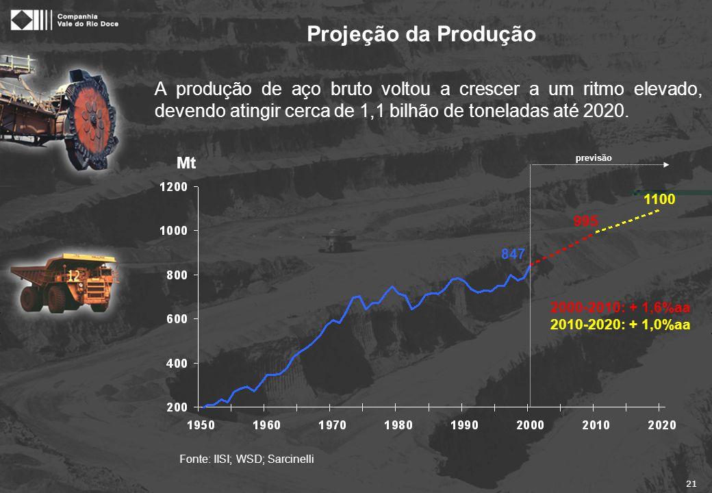 21 Fonte: IISI; WSD; Sarcinelli Mt A produção de aço bruto voltou a crescer a um ritmo elevado, devendo atingir cerca de 1,1 bilhão de toneladas até 2