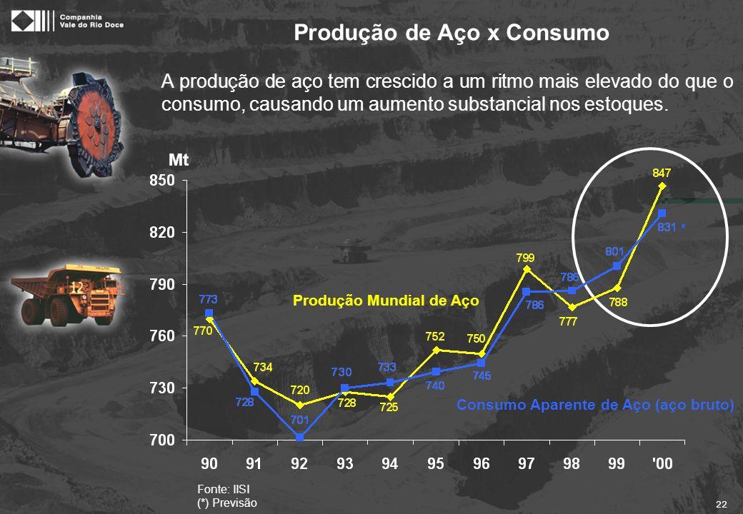 22 Fonte: IISI (*) Previsão Mt Consumo Aparente de Aço (aço bruto) Produção Mundial de Aço * A produção de aço tem crescido a um ritmo mais elevado do