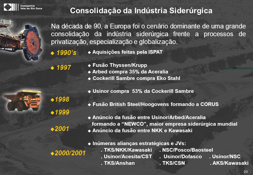 23 Consolidação da Indústria Siderúrgica u Aquisições feitas pela ISPAT u Fusão Thyssen/Krupp u Arbed compra 35% da Aceralia u Cockerill Sambre compra