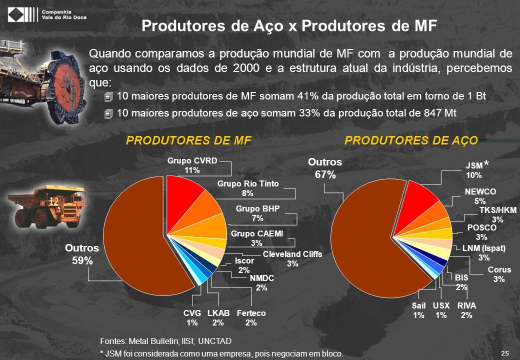 25 Quando comparamos a produção mundial de MF com a produção mundial de aço usando os dados de 2000 e a estrutura atual da indústria, percebemos que: