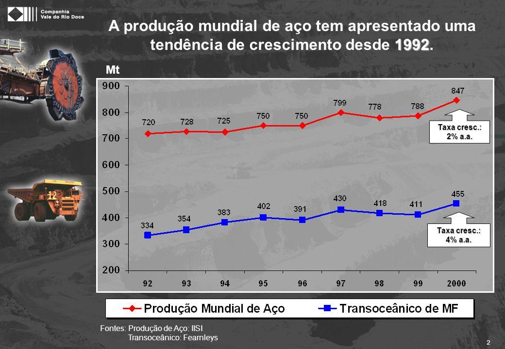 2 1992 A produção mundial de aço tem apresentado uma tendência de crescimento desde 1992. Mt Taxa cresc.: 2% a.a. Taxa cresc.: 4% a.a. Fontes: Produçã