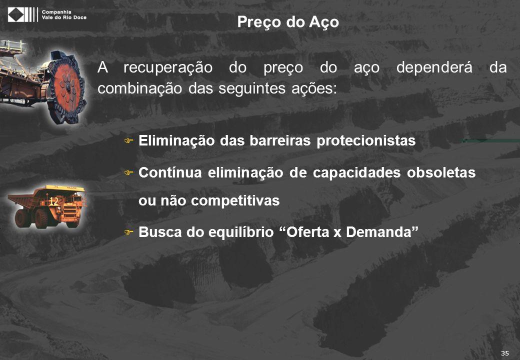 """35 Preço do Aço F Eliminação das barreiras protecionistas F Contínua eliminação de capacidades obsoletas ou não competitivas F Busca do equilíbrio """"Of"""