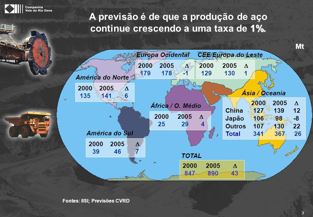 3 2000 2005  135 141 6 América do Norte África / O. Médio 2000 2005  25 29 4 2000 2005  179 178 -1 Europa Ocidental 2000 2005  China 127139 12 Jap