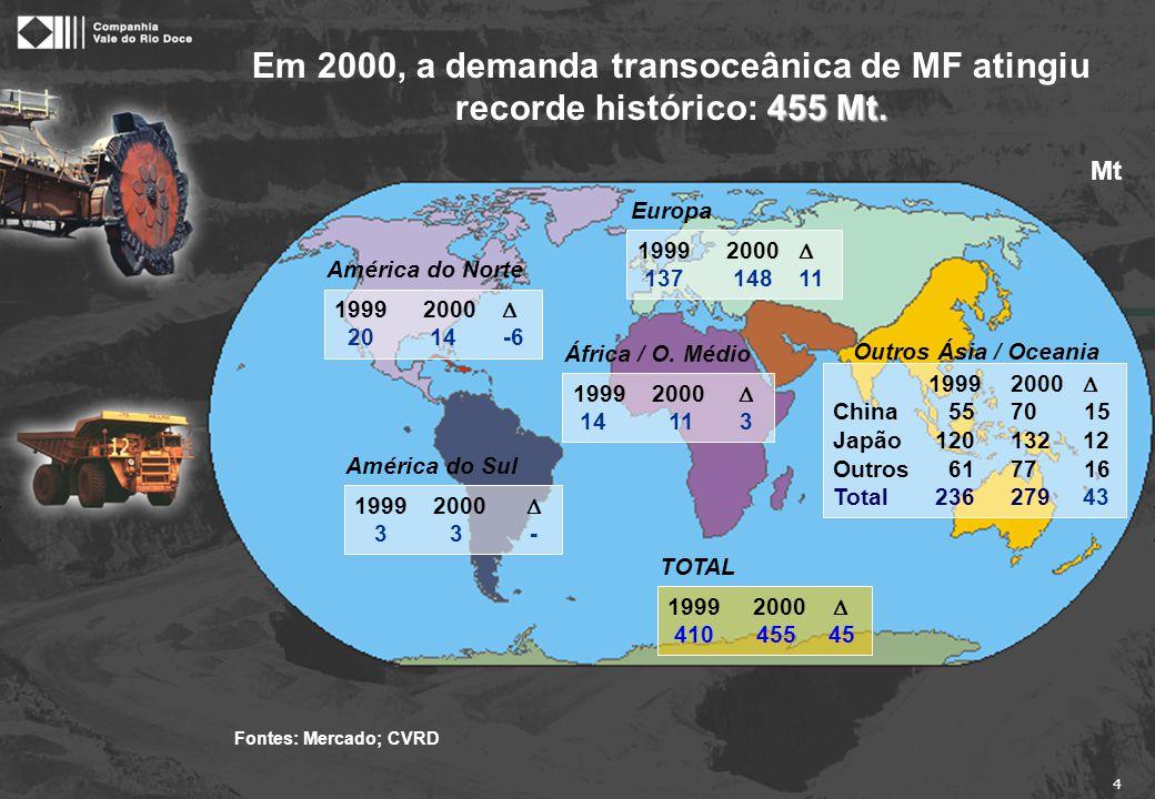 25 Quando comparamos a produção mundial de MF com a produção mundial de aço usando os dados de 2000 e a estrutura atual da indústria, percebemos que: 4 10 maiores produtores de MF somam 41% da produção total em torno de 1 Bt 4 10 maiores produtores de aço somam 33% da produção total de 847 Mt PRODUTORES DE AÇO Outros 67% JSM 10% POSCO 3% NEWCO 5% Sail 1% LNM (Ispat) 3% RIVA 2% USX 1% BIS 2% TKS/HKM 3% Corus 3% PRODUTORES DE MF Outros 59% Grupo CVRD 11% Grupo BHP 7% Grupo Rio Tinto 8% Cleveland Cliffs 3% Grupo CAEMI 3% LKAB 2% CVG 1% Ferteco 2% NMDC 2% Iscor 2% Fontes: Metal Bulletin; IISI; UNCTAD Produtores de Aço x Produtores de MF * * JSM foi considerada como uma empresa, pois negociam em bloco.
