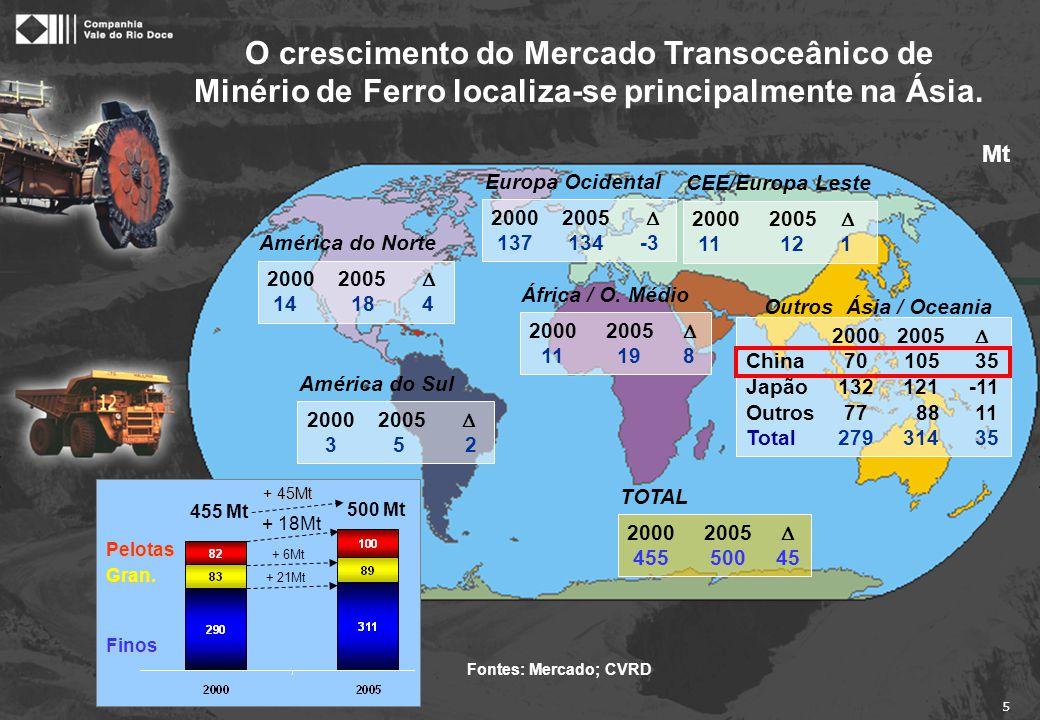 5 O crescimento do Mercado Transoceânico de Minério de Ferro localiza-se principalmente na Ásia. TOTAL África / O. Médio 2000 2005  11 19 8 Outros Á