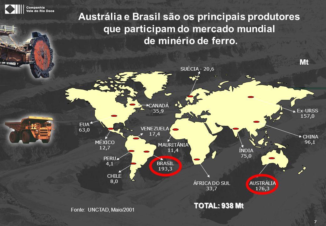 7 Austrália e Brasil são os principais produtores que participam do mercado mundial de minério de ferro. CANADÁ 35,9 VENEZUELA 17,4 MAURITÂNIA 11,4 SU
