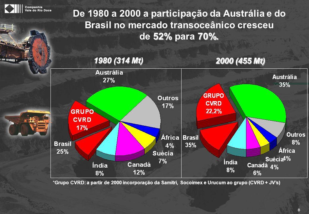 8 De 1980 a 2000 a participação da Austrália e do Brasil no mercado transoceânico cresceu 52%70%. de 52% para 70%. *Grupo CVRD: a partir de 2000 incor