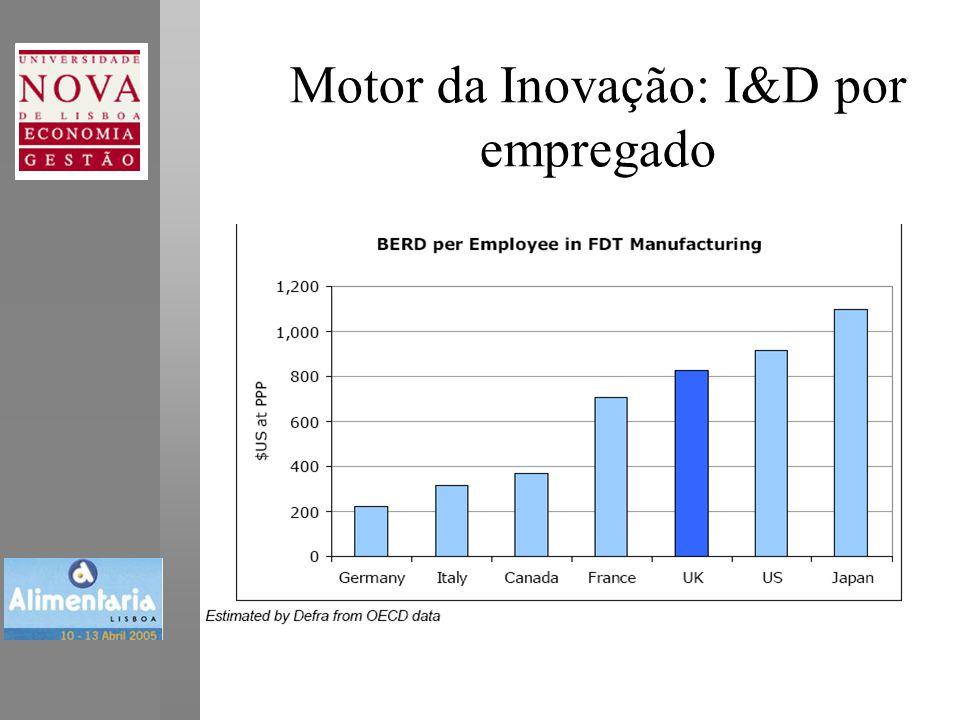 Motor da Inovação: I&D por empregado