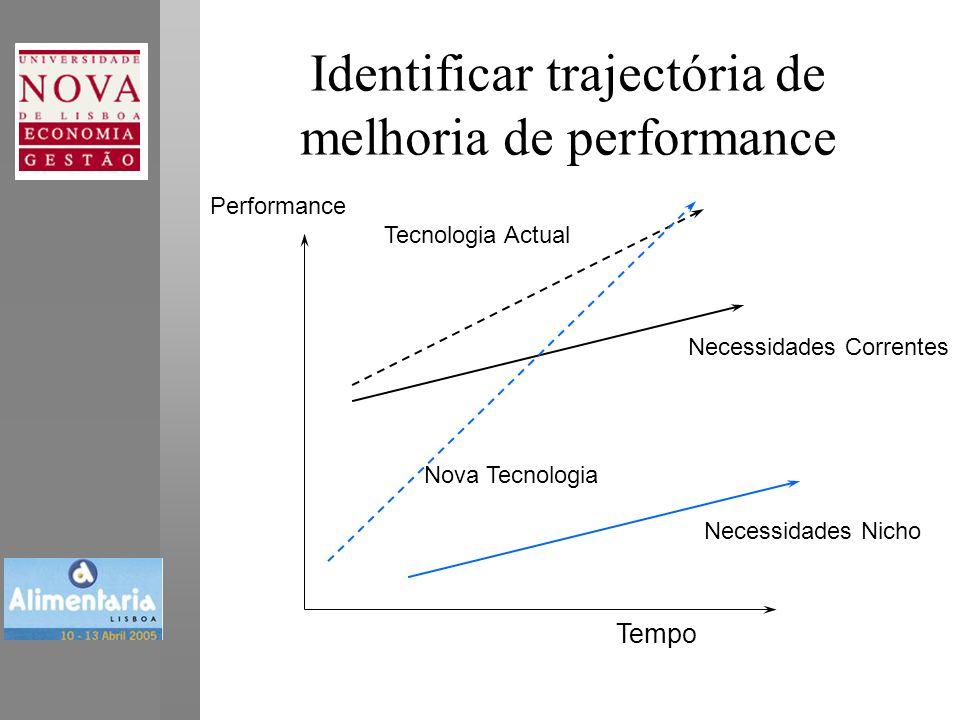Performance Tempo Tecnologia Actual Necessidades Correntes Necessidades Nicho Nova Tecnologia Identificar trajectória de melhoria de performance